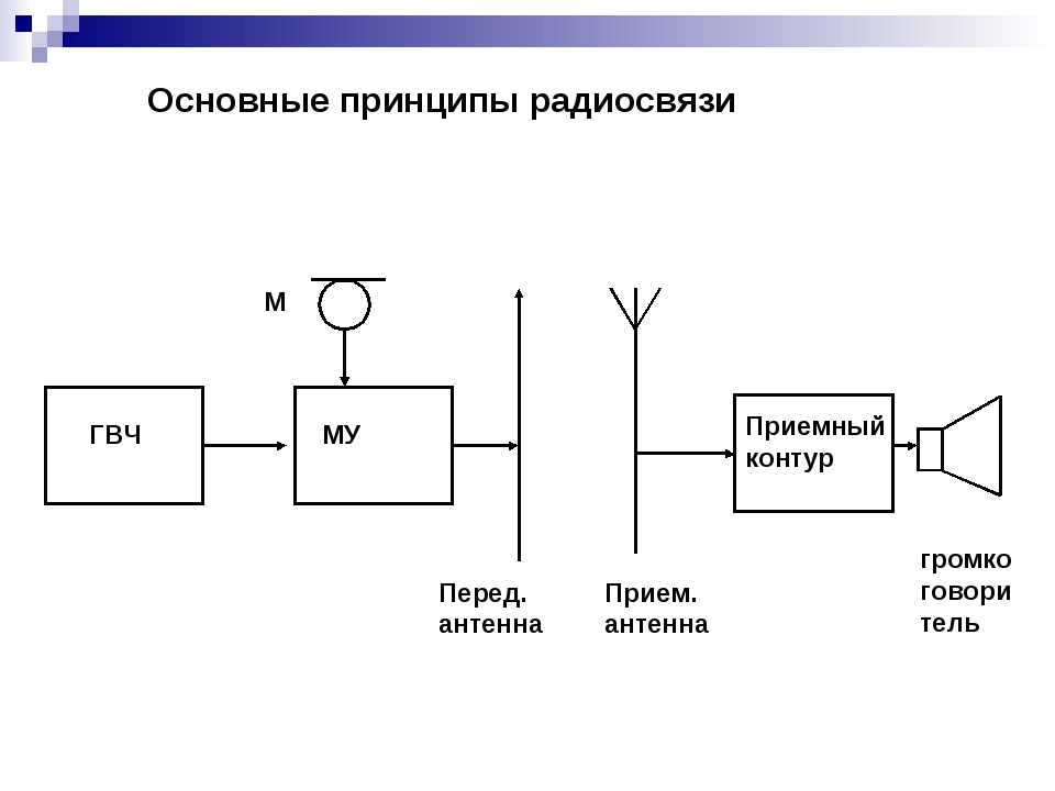 ГВЧ МУ М Перед. антенна Прием. антенна Приемный контур громкоговоритель Основ...