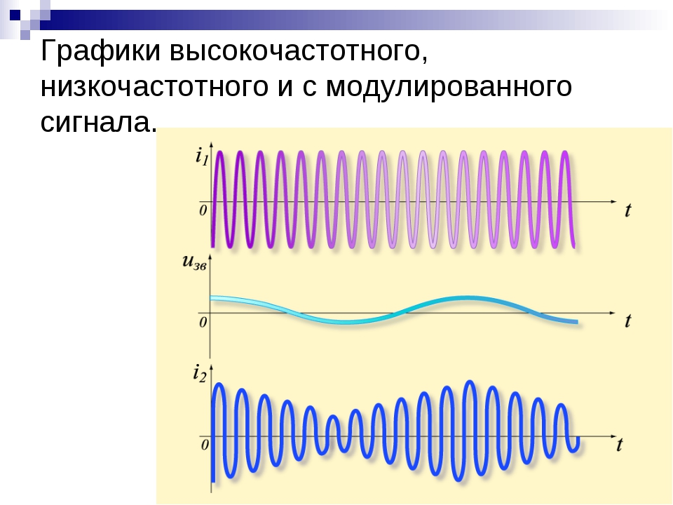 Графики высокочастотного, низкочастотного и с модулированного сигнала.