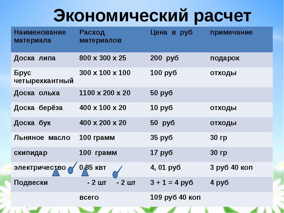 Экономический расчет Наименование материалаРасход материаловЦена в рубпри...