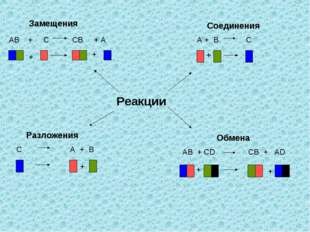 Замещения Соединения Разложения Обмена Реакции АВ + С СВ + А А + В С С А + В