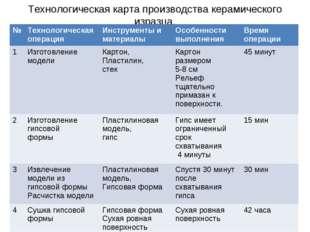 Технологическая карта производства керамического изразца. №Технологическая о
