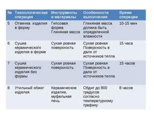 №Технологическая операцияИнструменты и материалыОсобенности выполненияВре