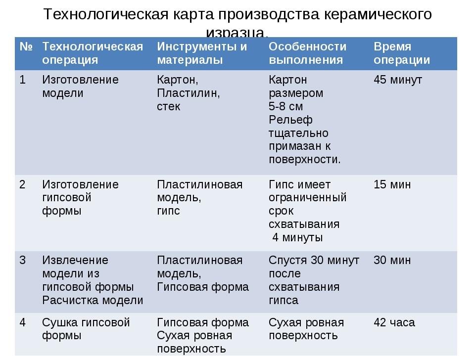 Технологическая карта производства керамического изразца. №Технологическая о...