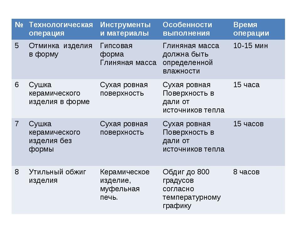 №Технологическая операцияИнструменты и материалыОсобенности выполненияВре...