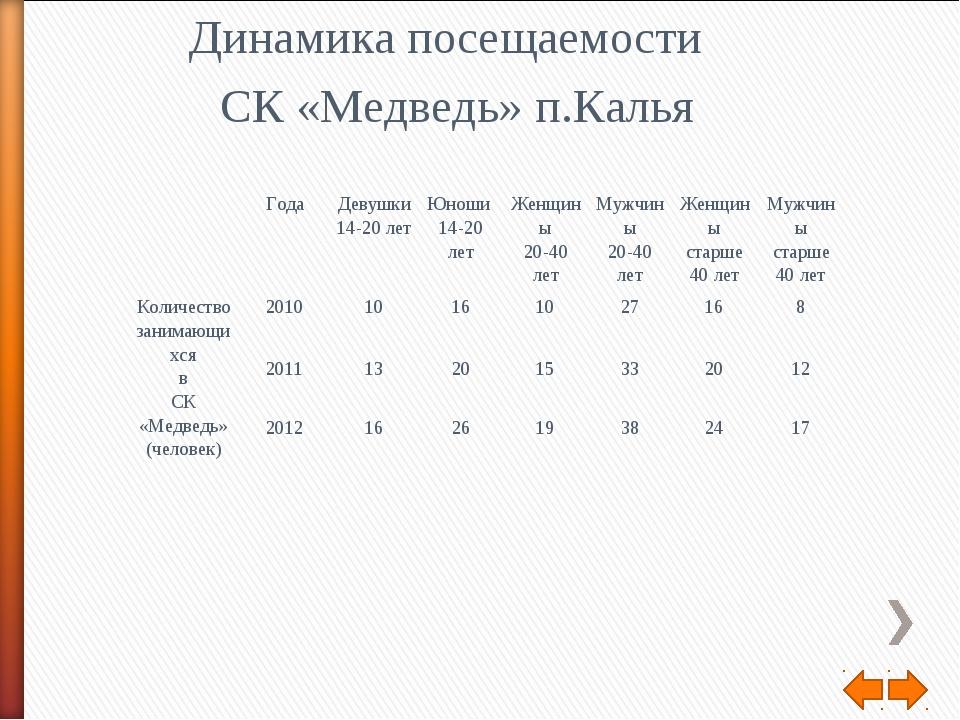 Динамика посещаемости СК «Медведь» п.Калья Года  Девушки 14-20 летЮно...
