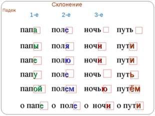 ПадежСклонение 1-е2-е3-е И.п.папаполеночьпуть Р.п.папыполяночи