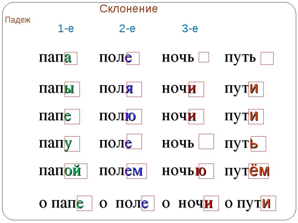 ПадежСклонение 1-е2-е3-е И.п.папаполеночьпуть Р.п.папыполяночи...