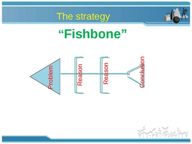 """""""Fishbone"""" Problem Conclusion Reason Reason The strategy"""