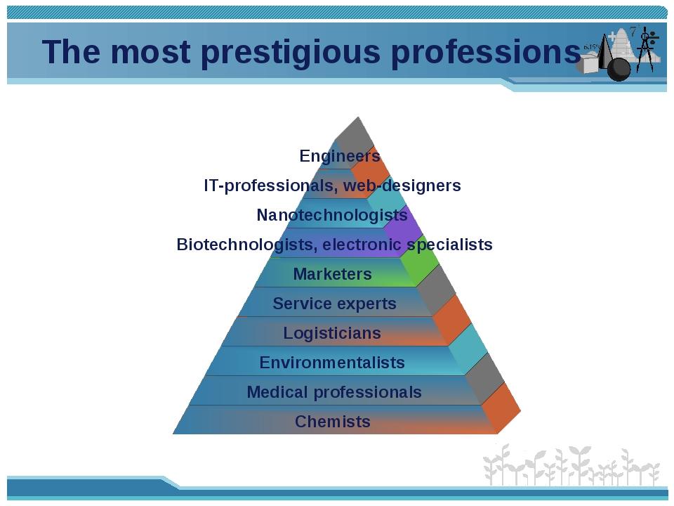 The most prestigious professions