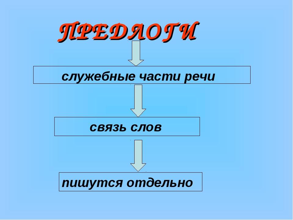 ПРЕДЛОГИ служебные части речи связь слов пишутся отдельно
