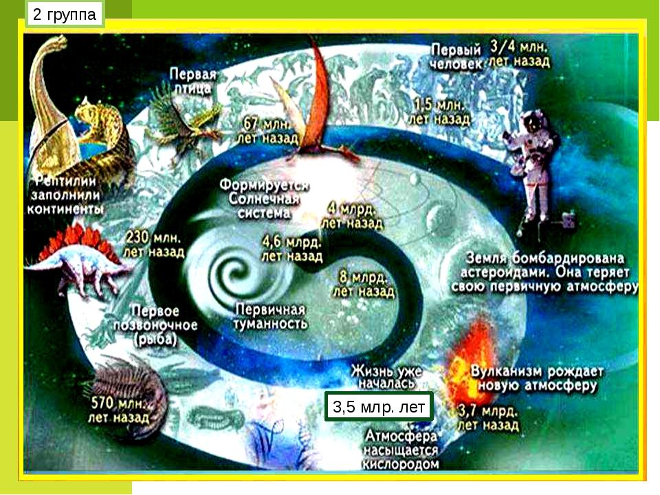 Гипотезы происхождения жизни на земле Гипотеза постоянного состояния – жизнь...