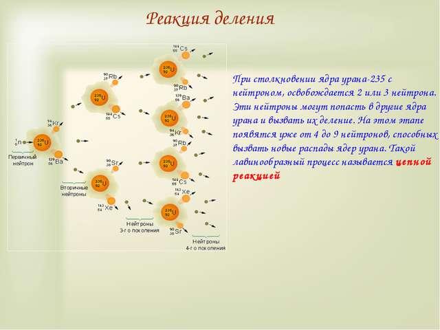 Реакция деления При столкновении ядра урана-235 с нейтроном, освобождается 2...