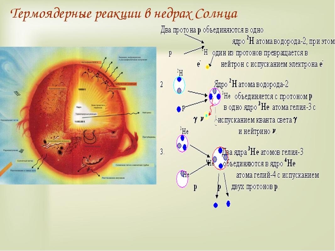 Термоядерные реакции в недрах Солнца