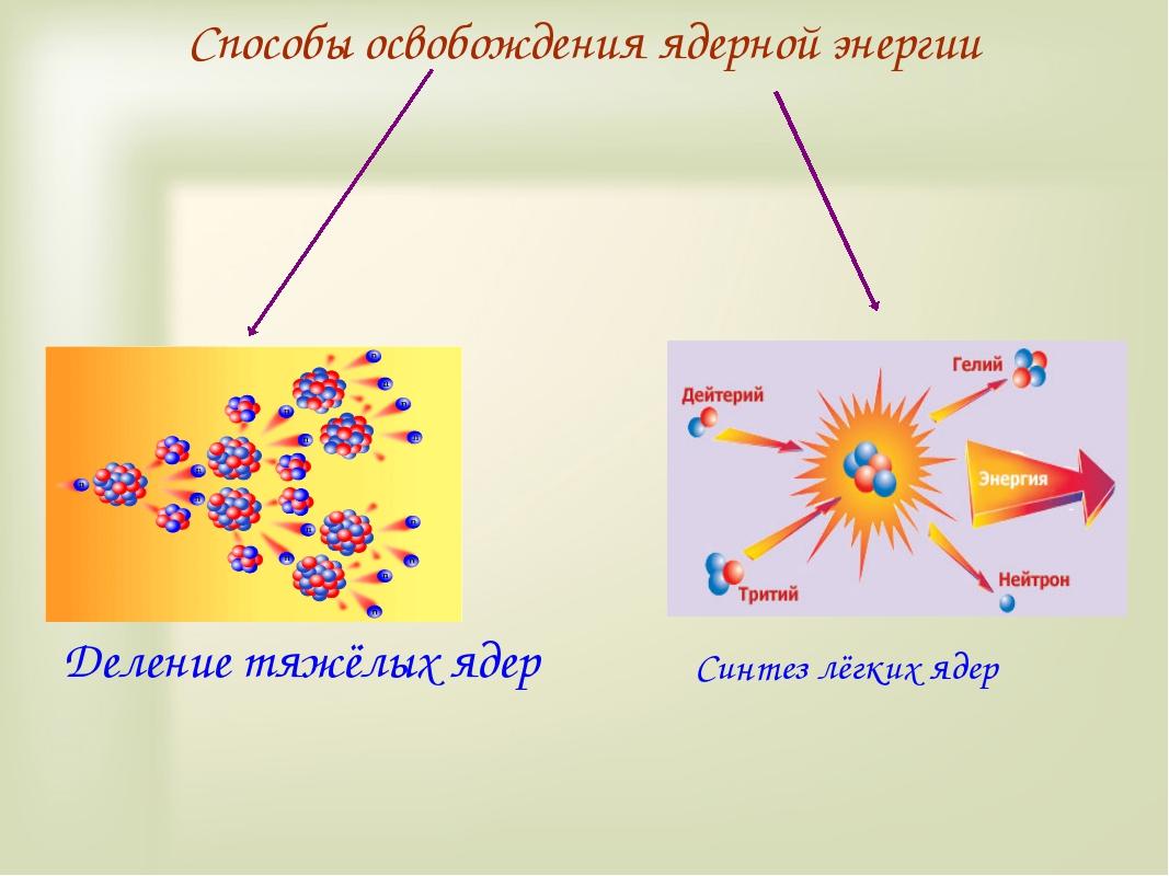 Способы освобождения ядерной энергии Деление тяжёлых ядер Синтез лёгких ядер