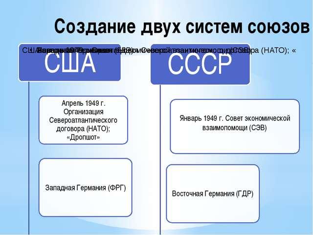 Создание двух систем союзов