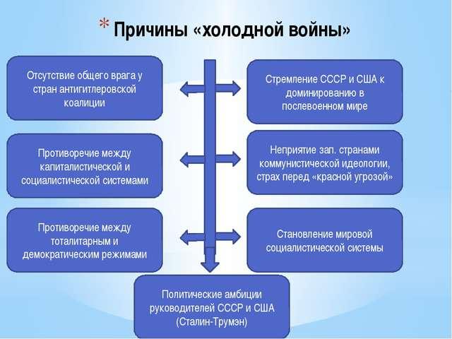 Причины «холодной войны» Отсутствие общего врага у стран антигитлеровской коа...