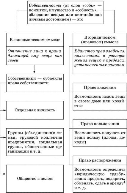 http://socglobal.ru/uploads/posts/2011-04/1303487691_sobstvennost.png
