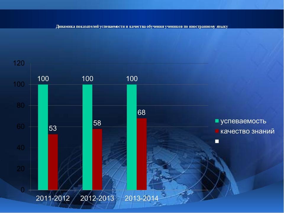Динамика показателей успеваемости и качества обучения учеников по иностранном...