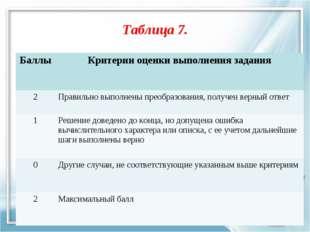 Таблица 7. БаллыКритерии оценки выполнения задания 2Правильно выполнены пре