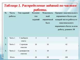 Таблица 1. Распределение заданий по частям работы. №Часть работыТип заданий