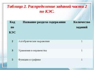 Таблица 2. Распределение заданий части 2 по КЭС. Код по КЭСНазвание раздела