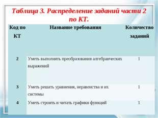 Таблица 3. Распределение заданий части 2 по КТ. Код по КТНазвание требования