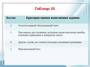 Таблица 10. БаллыКритерии оценки выполнения задания 2Получен верный обоснов