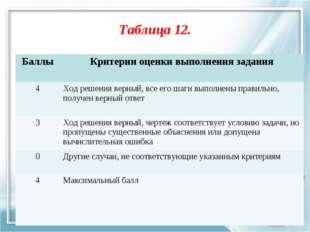 Таблица 12. БаллыКритерии оценки выполнения задания 4Ход решения верный, вс