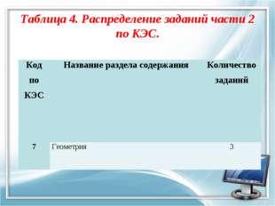 Таблица 4. Распределение заданий части 2 по КЭС. Код по КЭС Название раздела