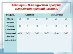 Таблица 6. Планируемый процент выполнения заданий части 2. МодульАлгебраГео