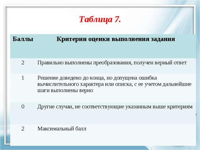 Таблица 7. БаллыКритерии оценки выполнения задания 2Правильно выполнены пре...