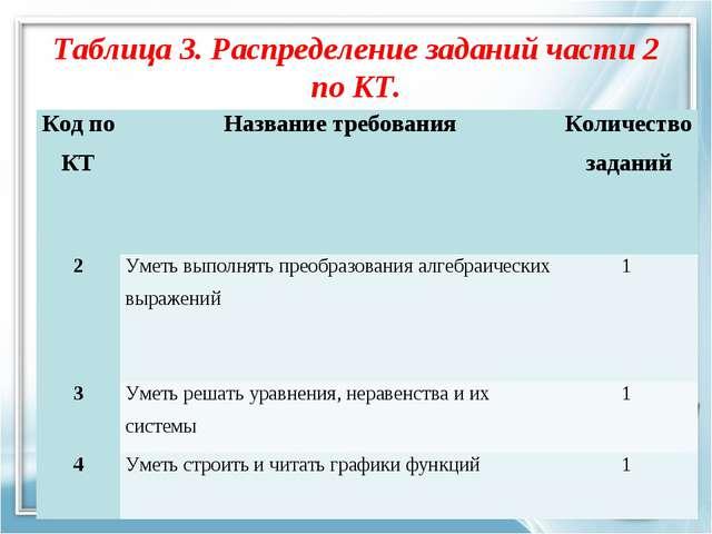 Таблица 3. Распределение заданий части 2 по КТ. Код по КТНазвание требования...