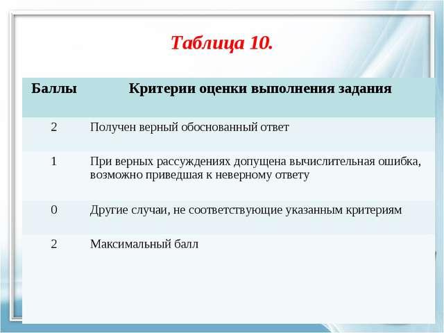 Таблица 10. БаллыКритерии оценки выполнения задания 2Получен верный обоснов...