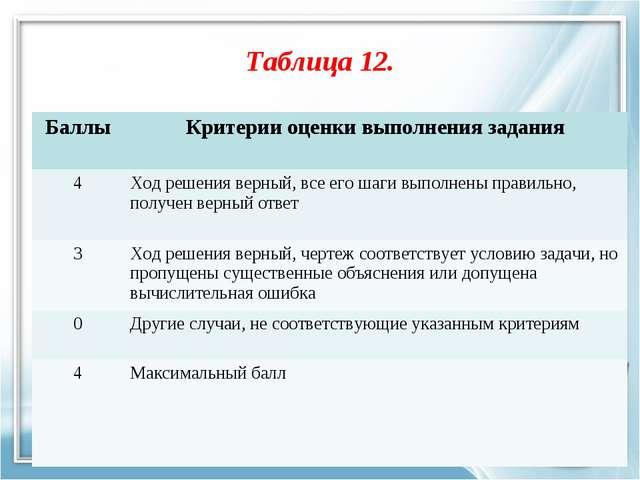 Таблица 12. БаллыКритерии оценки выполнения задания 4Ход решения верный, вс...