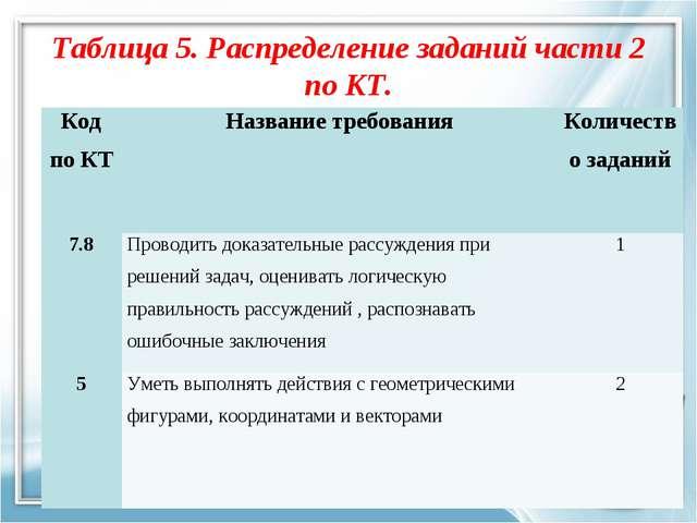 Таблица 5. Распределение заданий части 2 по КТ. Код по КТНазвание требования...