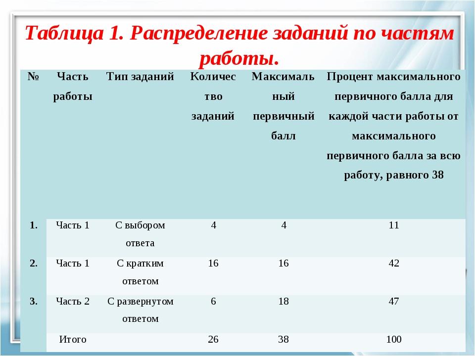 Таблица 1. Распределение заданий по частям работы. №Часть работыТип заданий...