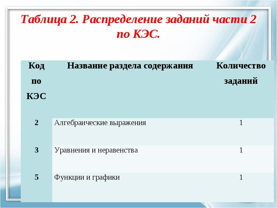 Таблица 2. Распределение заданий части 2 по КЭС. Код по КЭСНазвание раздела...