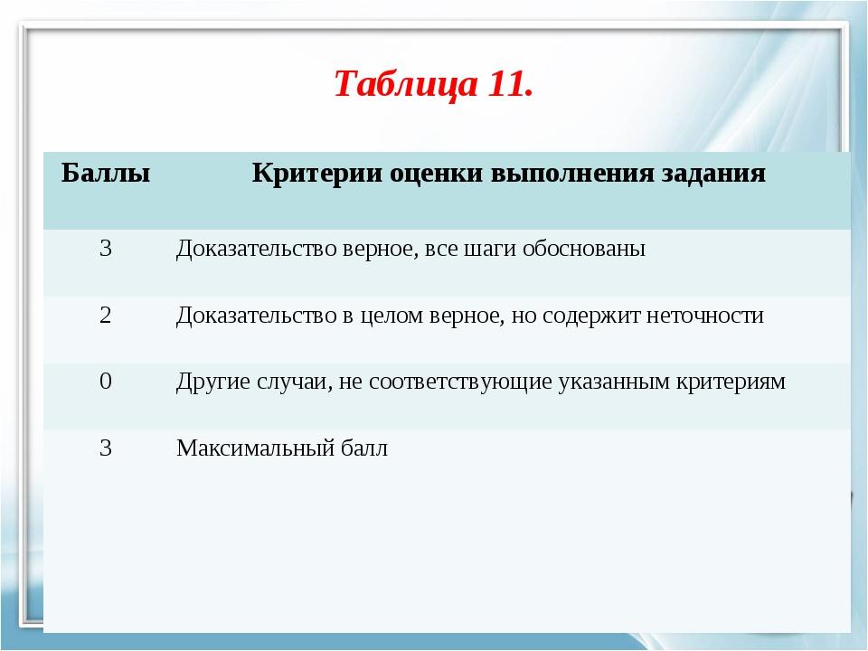Таблица 11. БаллыКритерии оценки выполнения задания 3Доказательство верное,...