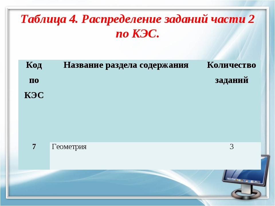 Таблица 4. Распределение заданий части 2 по КЭС. Код по КЭС Название раздела...