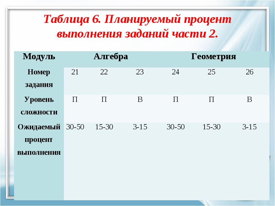 Таблица 6. Планируемый процент выполнения заданий части 2. МодульАлгебраГео...