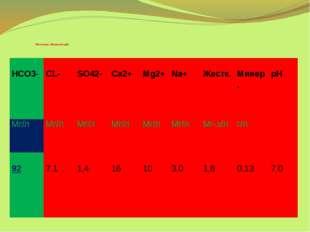 Источник «Железистый» HCO3- CL-  SO42- Ca2+ Mg2+ Na+ Жестк. Минер. pH Мг/л