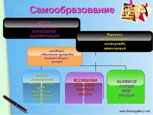 Самообразование Ведение мониторингов, технологических карт, диагностик, соста