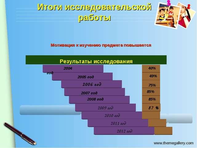 Итоги исследовательской работы 2006 год 2004 год 2005 год 2007 год 2008 год 4...