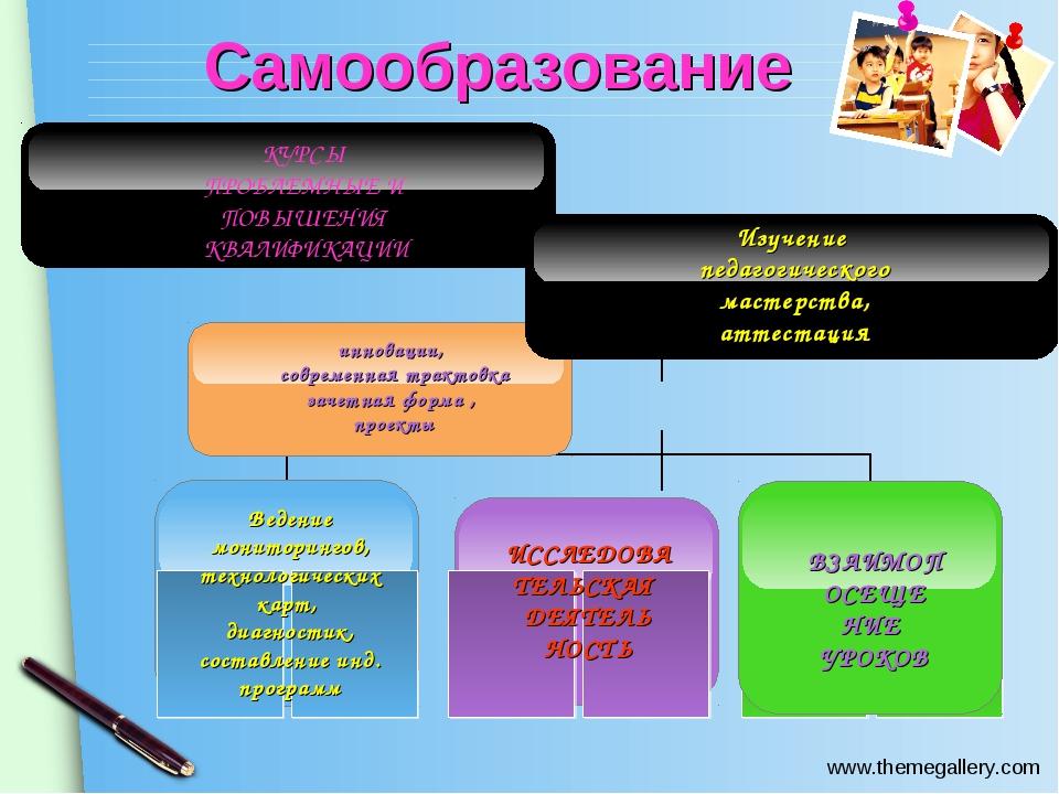 Самообразование Ведение мониторингов, технологических карт, диагностик, соста...
