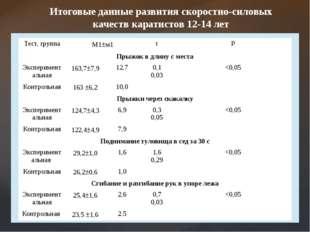 Итоговые данные развития скоростно-силовых качеств каратистов 12-14 лет Тест,
