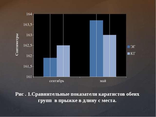 Рис . 1.Сравнительные показатели каратистов обеих групп в прыжке в длину с м...