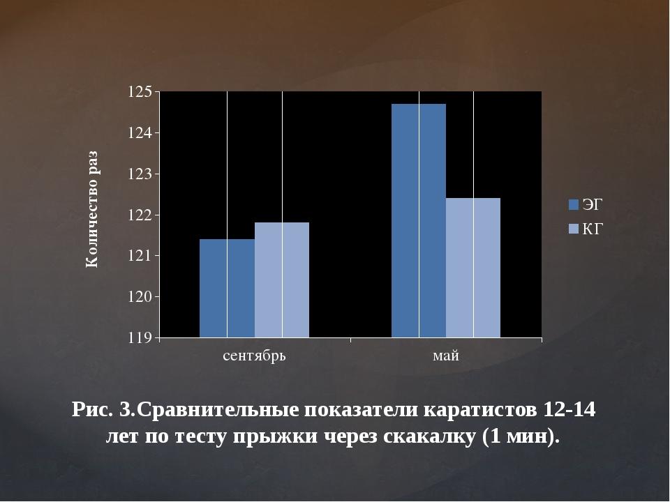 Рис. 3.Сравнительные показатели каратистов 12-14 лет по тесту прыжки через ск...