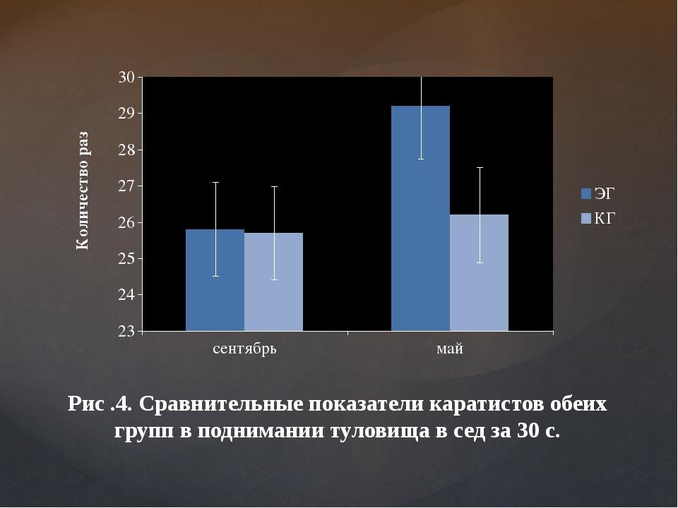 Рис .4. Сравнительные показатели каратистов обеих групп в поднимании туловища...