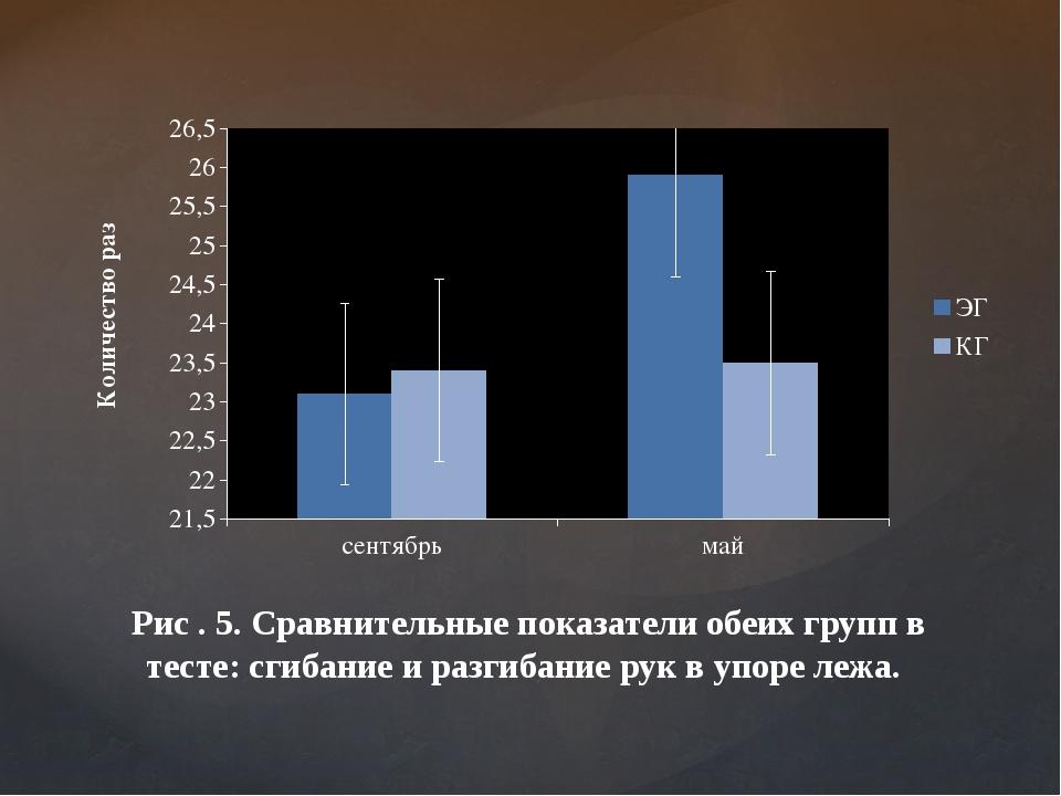 Рис . 5. Сравнительные показатели обеих групп в тесте: сгибание и разгибание...