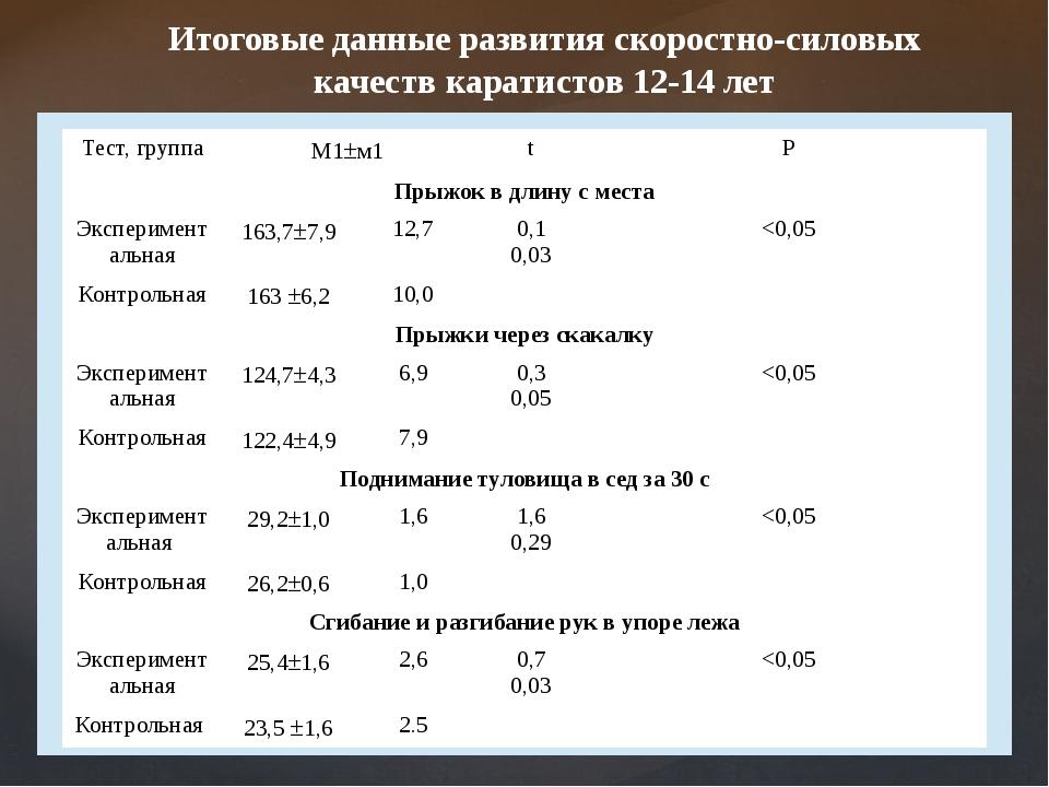 Итоговые данные развития скоростно-силовых качеств каратистов 12-14 лет Тест,...